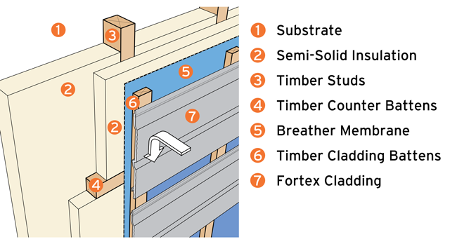 Cut heating costs with exterior wall cladding insulation cladding installed with external insulation ccuart Image collections
